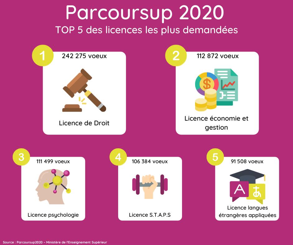 Licences les plus demandées sur Parcoursup en 2020